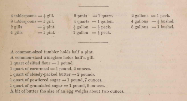 Victorian Cookbook Measurements
